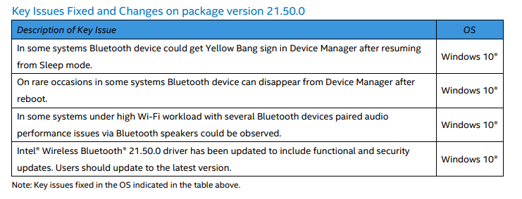 Intel wireless Bluetooth driver update release notes showing a lot of new features.